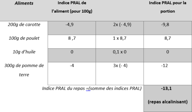 tableau indice PRAL.png